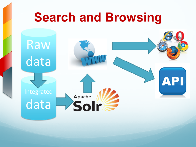 Keyword-based and location-based search and browsing of the processed content.